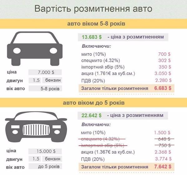 Растаможка авто в россии в 2017 году пределами стен